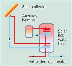 How does Solar Water heating Work Image